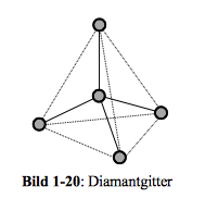 Diamantgitter